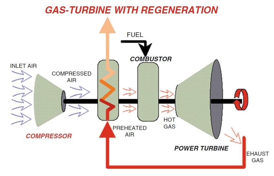 توربین گازی