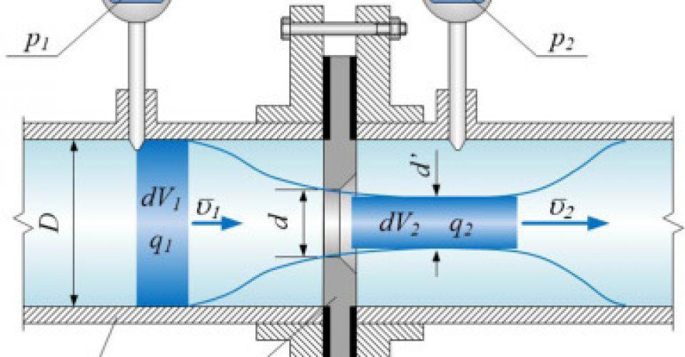 تکنیک های اندازه گیری جریان سیالات