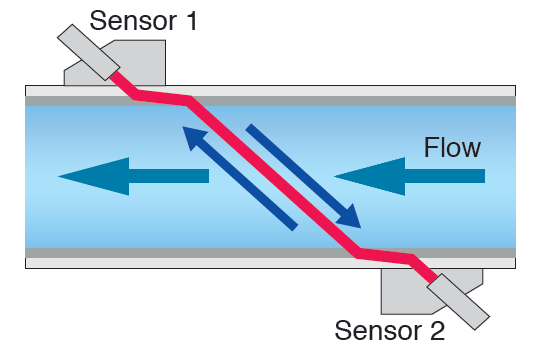 transit_time_difference_method